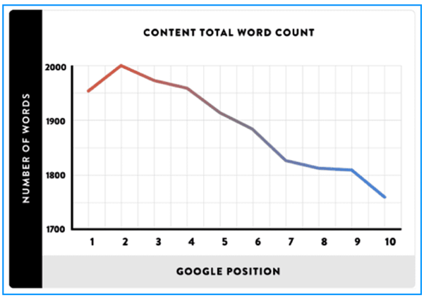 content total words ranking xpress